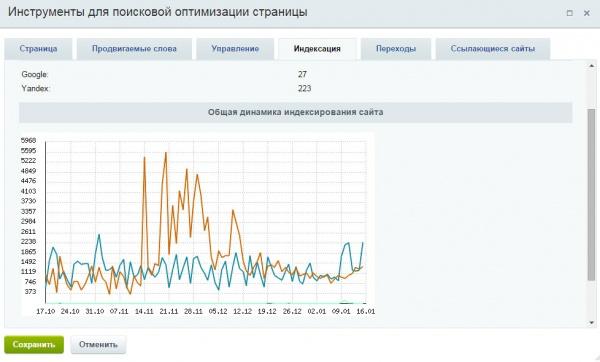 Динамика индексирования сайта